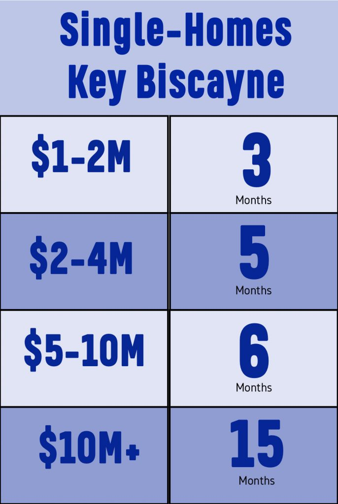 SingleHomes for Sale in Key Biscayne