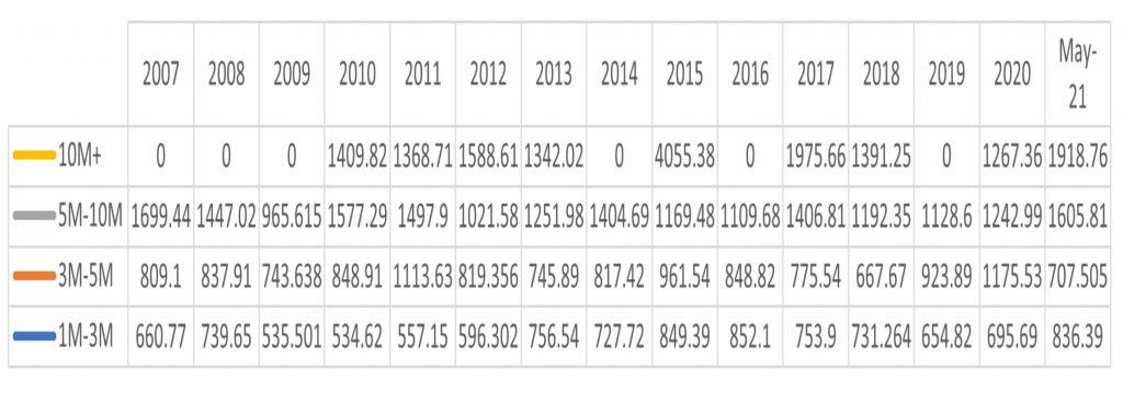 Key Biscayne Real Estate 2009-2021 Metrics